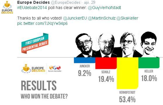 Expresivos resultados entre los televidentes que siguieron el debate entre candidatos a presidir la Comisión Europea: los de siempre. 9,2 y 19,2. Guy Verhofstadt, nuestro candidato, 53,4. Ganador indiscutible. No veréis este gráfico por aquí en muchos sitios, no