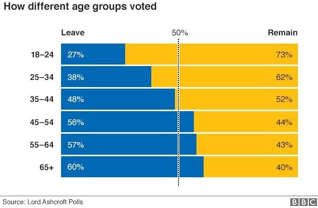 Resultados del referéndum en el Reino Unido por grupos de edad. Los jóvenes votaron mayoritariamente por permanecer en la UE